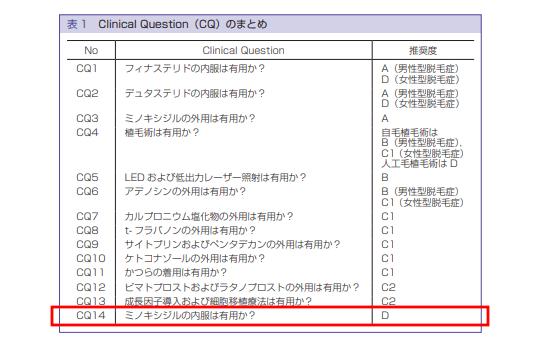 AGA診療ガイドラインのCQまとめ表